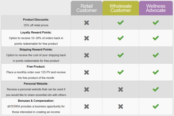 Wholesale vs Advocate