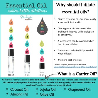 Dilution and Carrier Oils